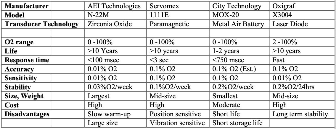 Medical Oxygen Sensor